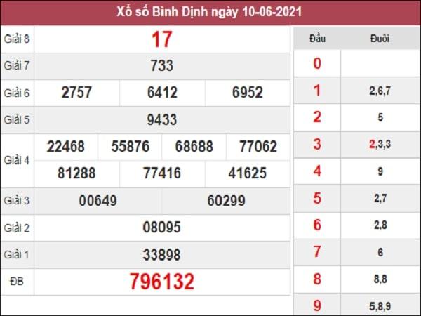 Phân tích XSBDI 17-06-2021