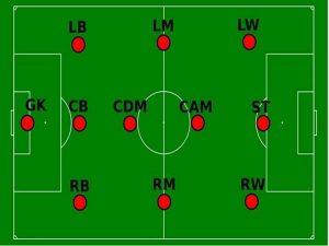 Các vị trí trong bóng đá – Ký hiệu, ý nghĩa vai trò mà bạn cần biết