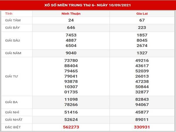 Phân tích kết quả XSMT thứ 6 ngày 17/9/2021
