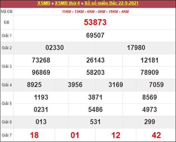 Phân tích SXMB 23/9/2021 thứ 5 chốt số miễn phí chuẩn xác